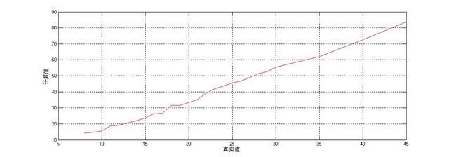 计算距离值与实际距离值之间的对应关系
