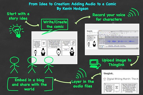 Audio Comic Process Overview