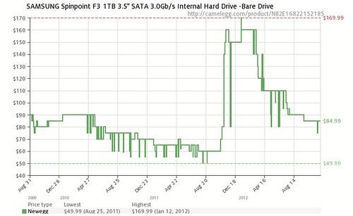 HDD drive chart Nov 2012