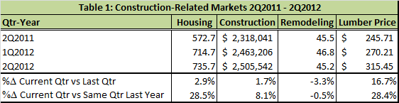 Construction Related Markets 2Q2011-2Q2012