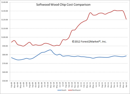 Softwood Wood Chip Cost Comparison