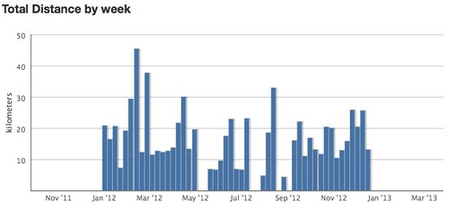 RunKeeper Fitness Report 2012 (Week)