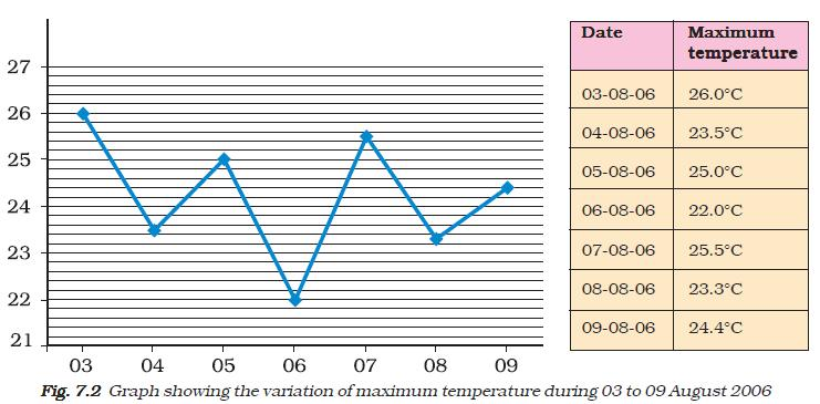 NCERT Class VII Science Chapter 7 Weather, Climate and Adapations of Animals to Climate