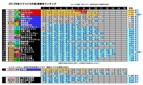 2012年秋ドラマ(10月期)視聴率ランキング2012-10-1-4.JPEG
