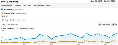 New vs Returning - Google Analytics