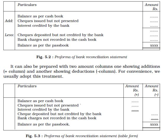 Class XI Accountancy Chapter 5 Bank Reconciliation Statement – Bank Reconciliation Form