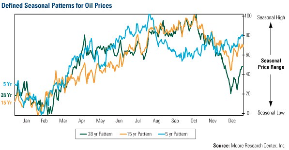 Seasonal oil price chart