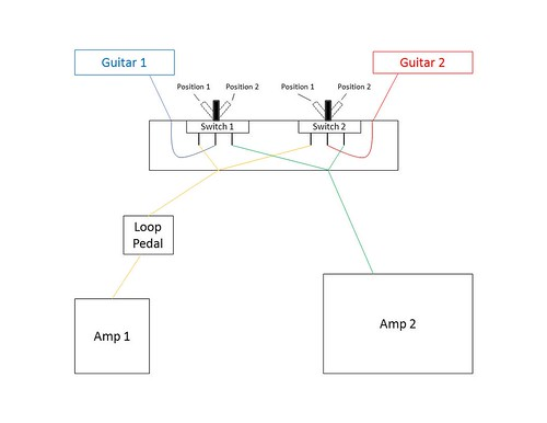 Help Wiring Two Guitars, Two Amps, and Loop Pedal | GuitarNutz 2 on two amp wiring accessories, house amplifier wiring diagram, 2 channel amplifier wiring diagram, car amp installation diagram, 5 1 car amplifier wiring diagram, capacitor wiring diagram, 2 channel amp diagram, 5 channel amplifier wiring diagram,
