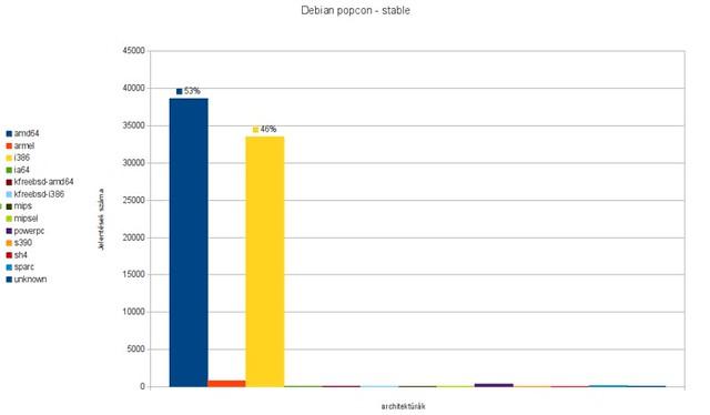 Debian popcon - stable @ 20130102