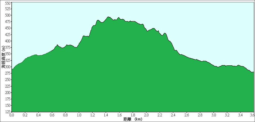聚興山高度圖
