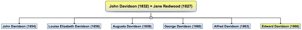 John Davidson (1832) = Jane Redwood (1827)