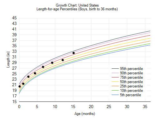 height chart 15 months