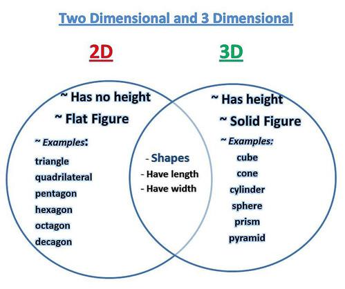 Venn Diagram Area Perimeter Block And Schematic Diagrams
