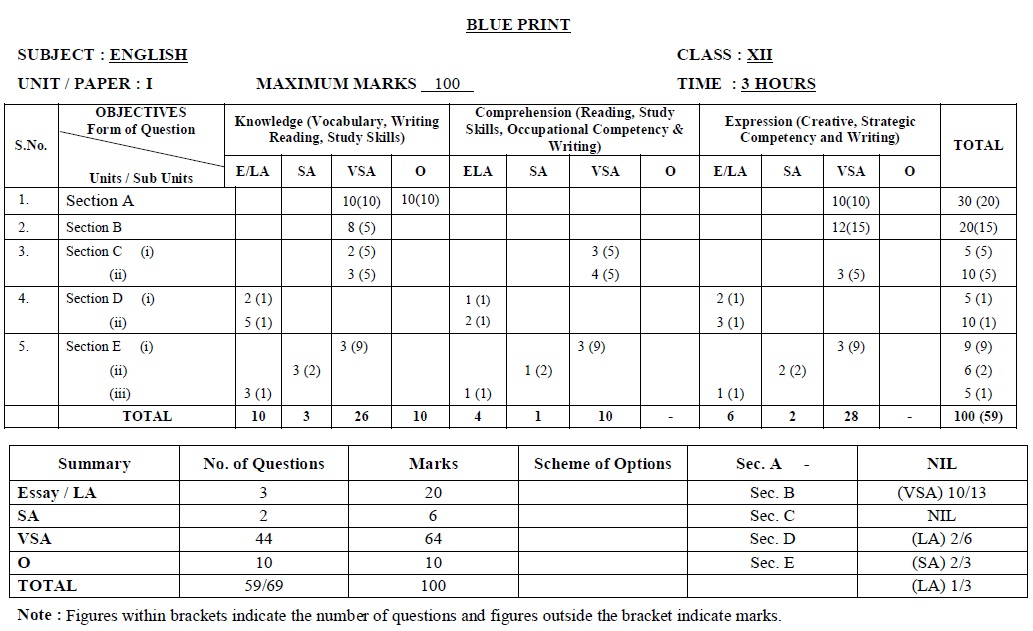 Tamil Nadu State Board Class 12 Model Question Paper - English Paper II