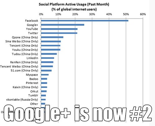 Google Plus Usage