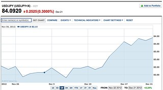 yen dollar chart