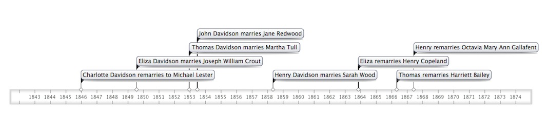 Davidson marriage timeline