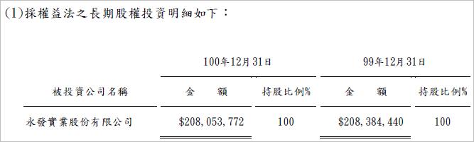 9918 長期股權投資