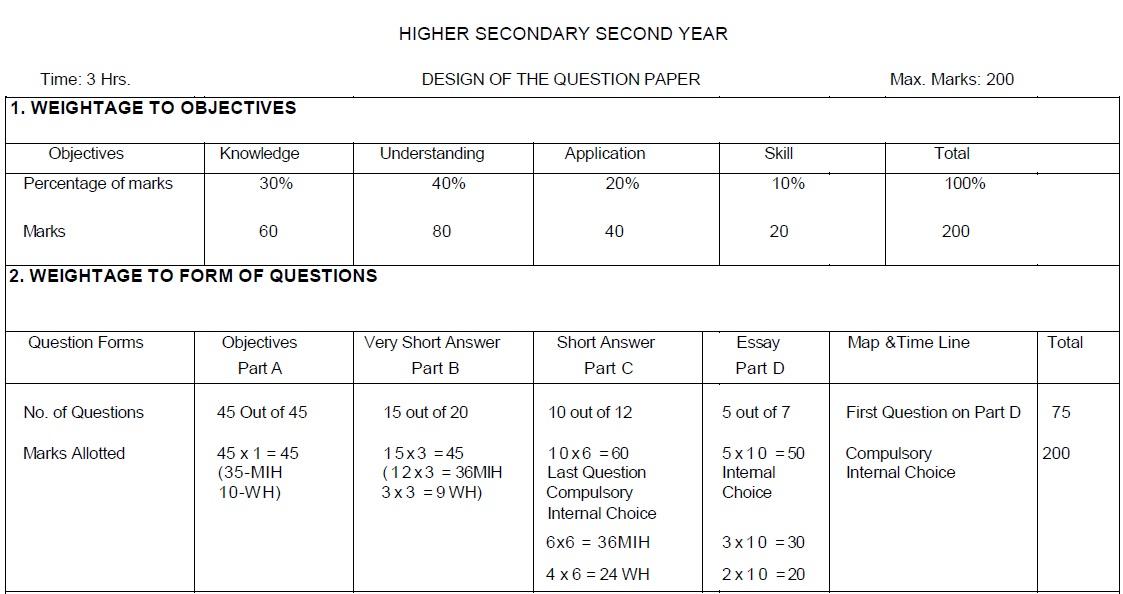 Tamil Nadu State Board Class 12 Marking Scheme - History