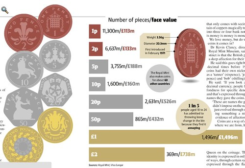 Royal Mint coins and costs