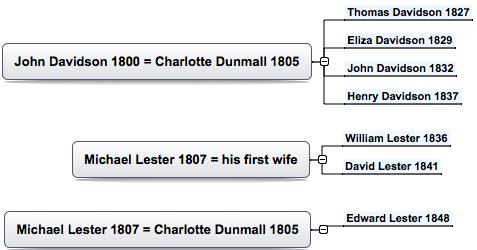 Davidson -Lester family tree