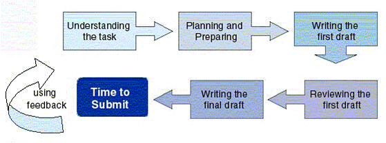Flowchart on Assignment Planning