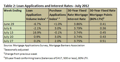 Loan Apps & Interest July 2012