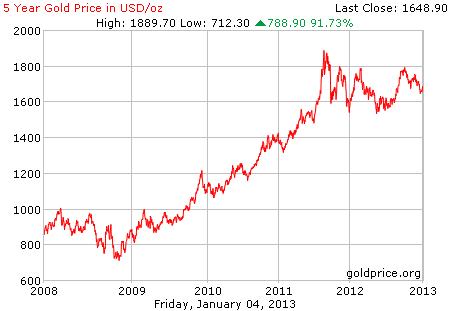 Grafik pergerakan harga emas 5 tahun terakhir per 04 Januari 2013
