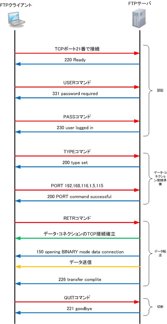 FTPクライアントとFTPサーバの接続手順