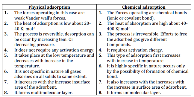CBSE Class 12 Chemistry Notes: Surface Chemistry – Types of