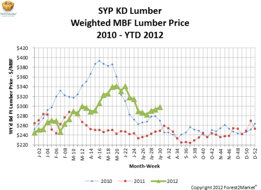 SYP KD Lumber Weighted MBF Lumber Price July 2012
