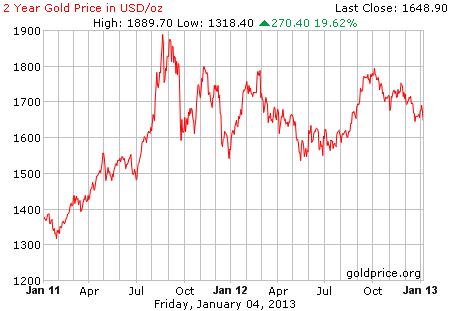 Grafik pergerakan harga emas 2 tahun terakhir per 04 Januari 2013