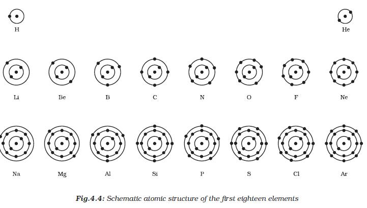 How are electrons arranged in an atom worksheet answers