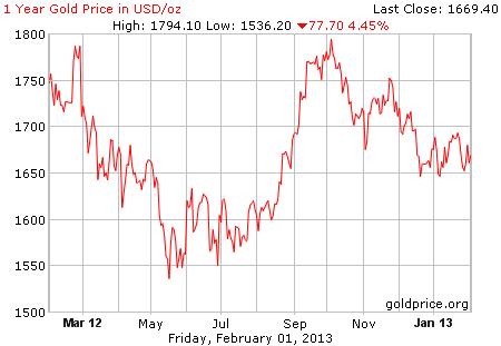 Gambar grafik image pergerakan harga emas 1 tahun terakhir per 01 Februari 2013