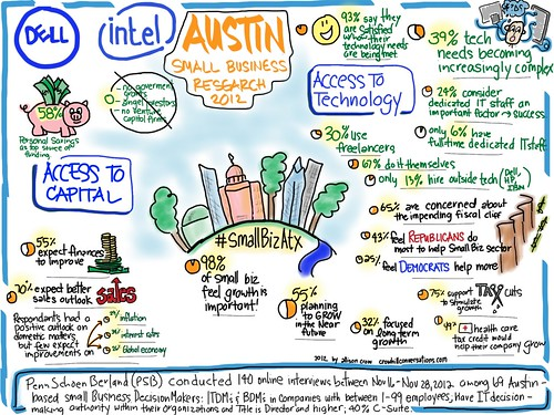 Infographic on Austin Small Businesses