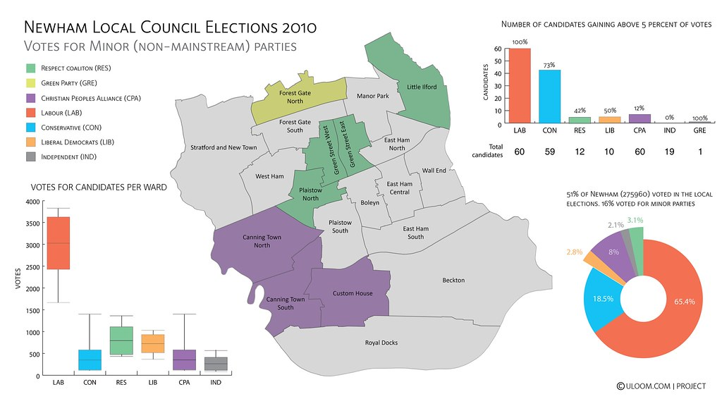 Newham Local Election 2010 - Minor Parties (121216002)