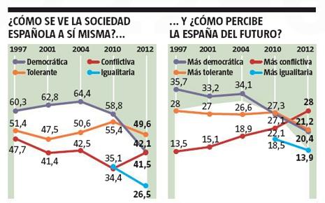 13a13 LV Españoles pesimistass sobre España
