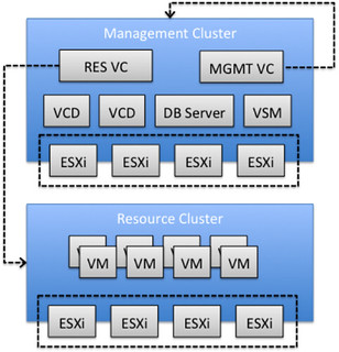 Stretched vCloud Director infrastructure