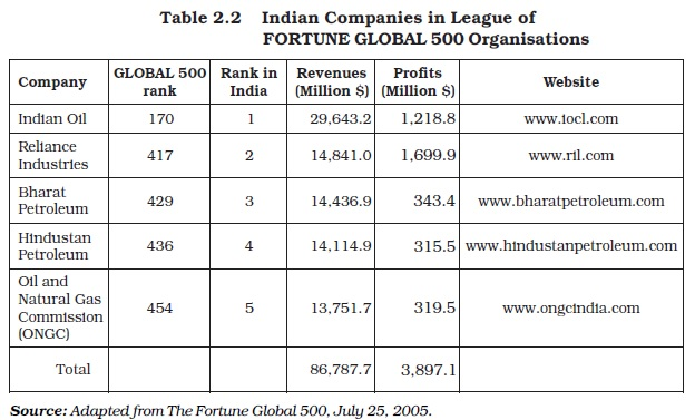 NCERT Class XI Business Studies: Chapter 2 – Forms of Business Organisation