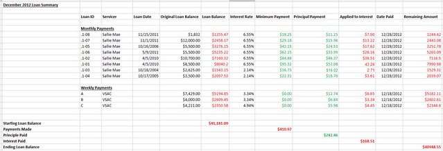 Spreadsheet pay down student loans dec 2012