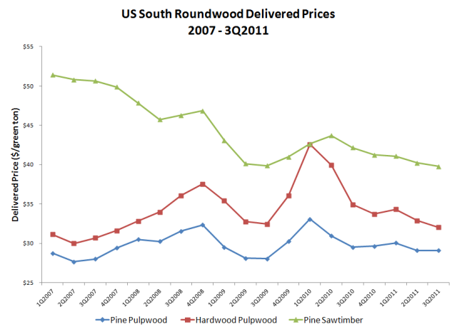 us south roundwood delivered prices