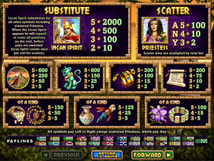 Spirit of the Inca Slots Payout