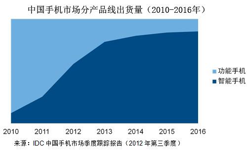 中國手機市場出貨量