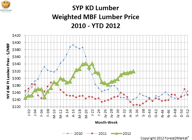 SYP KD Lumber Weighted MBF Lumber Price August 2012