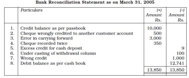 NCERT Class XI Accountancy: Chapter 5 U2013 Bank Reconciliation Statement  Bank Reconciliation Statement Template