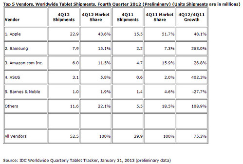 IDC Tablet Shipments Q4 2011- Q4 2012