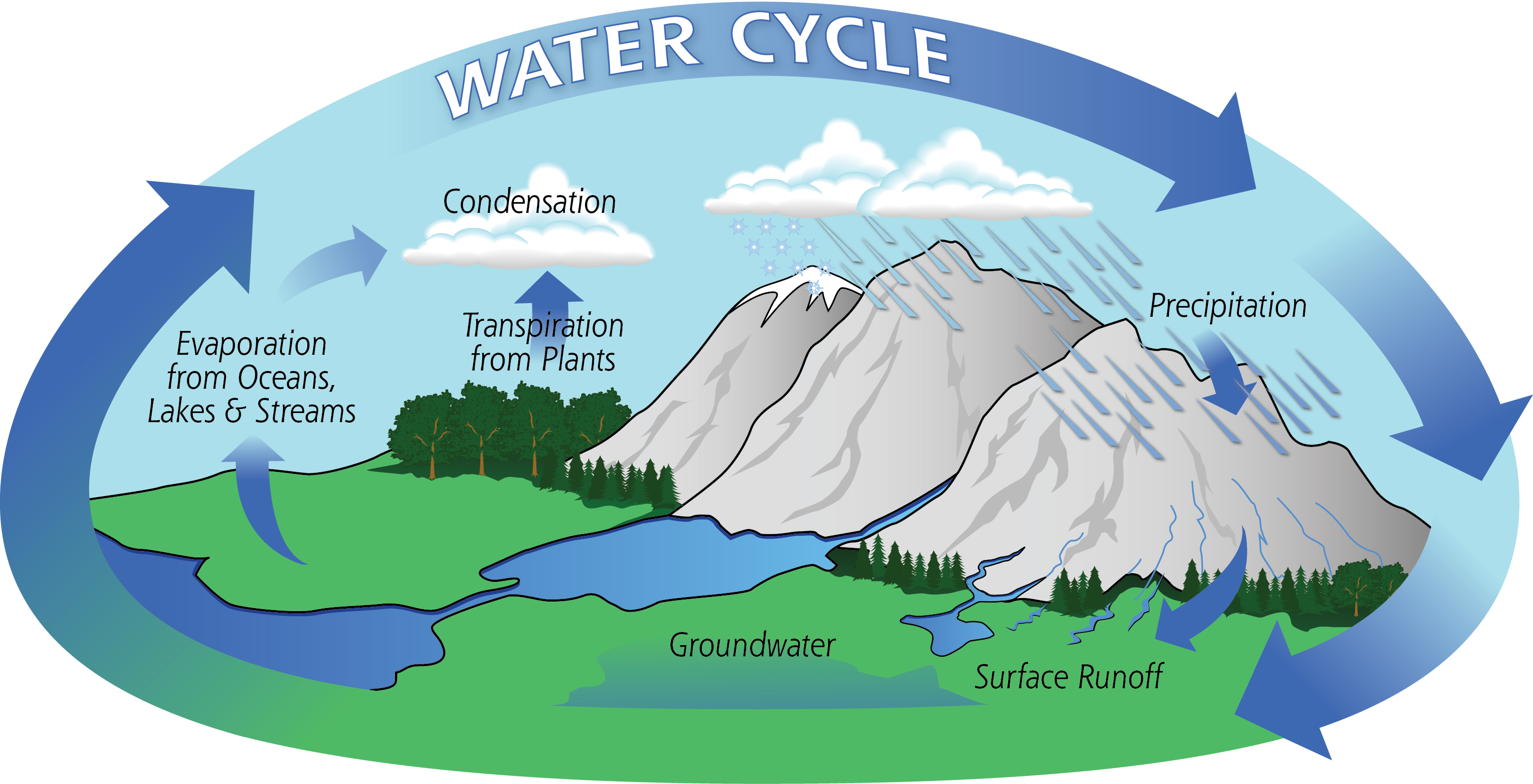 Water    Cycle      Flickr  Photo Sharing