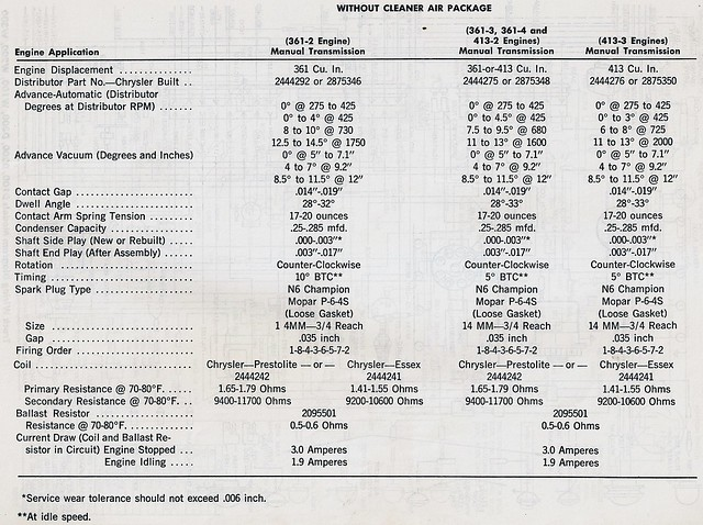 mopar 413 engine specs