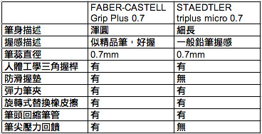 FABER-CASTELL Grip Plus 0.7 vs STAEDTLER triplus micro 0.7