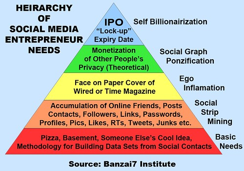 HIERARCHY OF SOCIAL MEDIA ENTREPRENEUR NEEDS by Colonel Flick/WilliamBanzai7